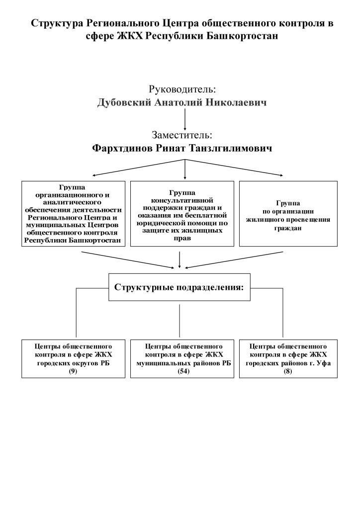Структура РЦОК ЖКХ РБ